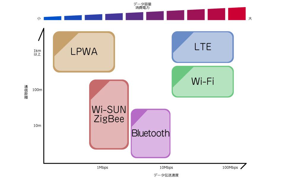 無線通信モジュール 評価・開発キットを多数取り揃え!無線 ...