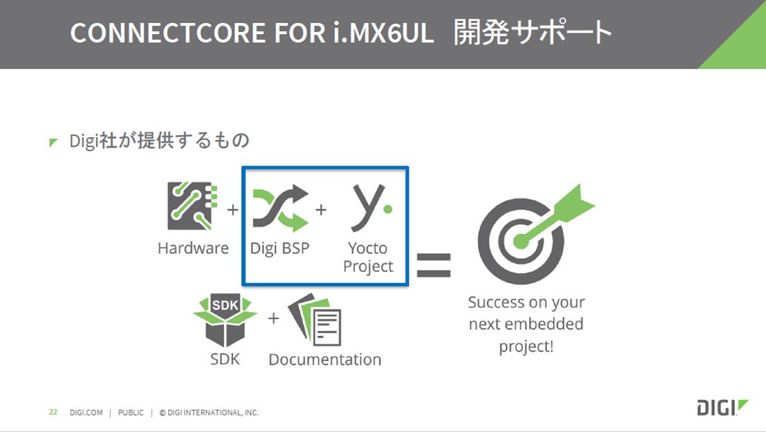 Digi International社が提供する開発サポート・ツール群